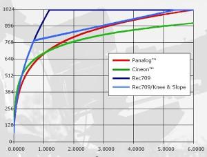 La curva panalog de Genesis aprovechando casi el 600% de RD